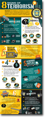 8 Signs of Terrorism