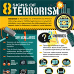 Signs of Terrorism Infographic