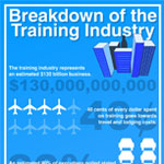 Breakdown of the Training Industry