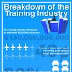 Breakdown of the Training Industry