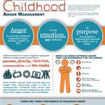 Childhood Anger Management