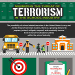 Minimizing the Threat of Terrorism